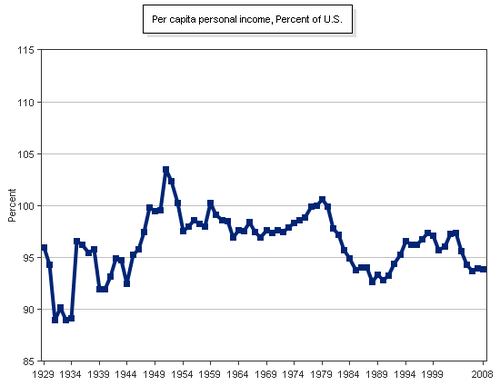 Wis Personal Income as % of US