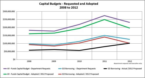 2012-Executive-Capital-Budget----9-5-11----data_960px